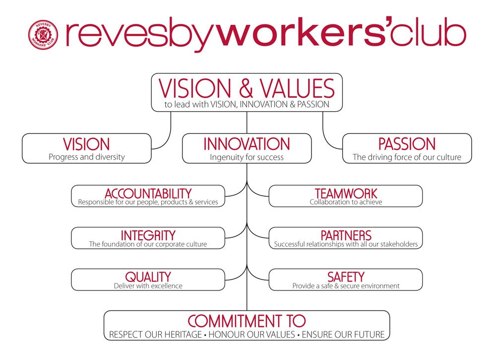 RWC Vision & Values